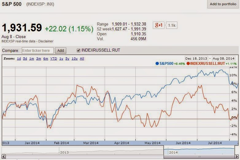 Relative Percentage Change in S&P 500 and Russell 2000, 18 December 2013 through 8 August 2014