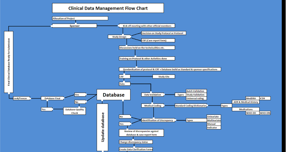 Data Management Process Flow Diagram Trusted Wiring Diagrams