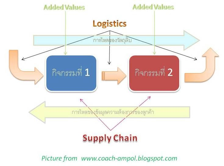 ban5413 supply chain logistics The following video provides an overview of the importance of supply chain management and logistics supply chain management as you saw in the video, supply chain management is the process of managing the movement of the raw materials and parts from the beginning of production through delivery to the consumer.