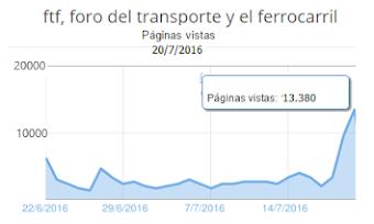 Record absoluto de visitas del artículo sobre la ministra el 20/07/2016