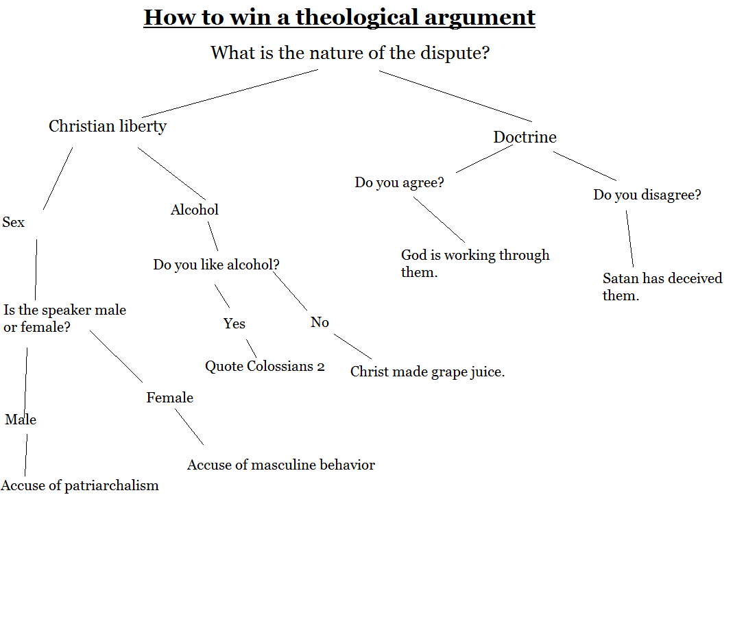 Eclectic And Eccentric Theological Dispute Flow Chart