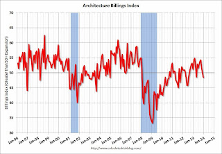 AIA Architecture Billing Index