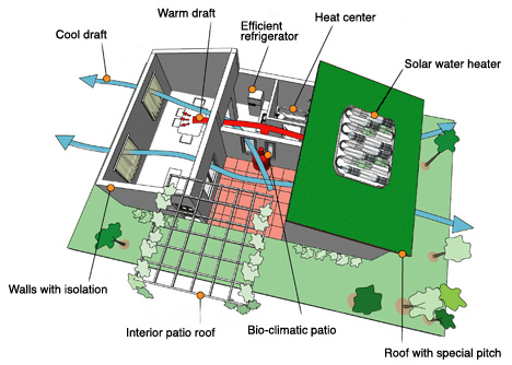 Landscape urbanism february 2011 for Most energy efficient house design
