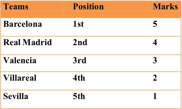 My mind always spanish primera division contenders rating scale - Point table of spanish la liga ...