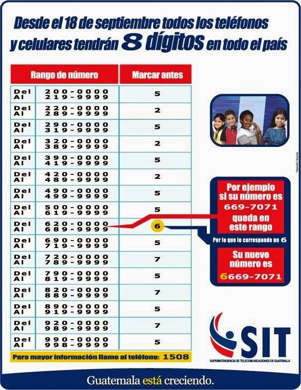 Codigos postales de guatemala listado de numeros y for De donde es el telefono