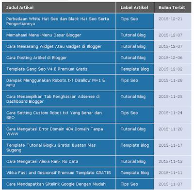 Cara Membuat Sitemap / Daftar Isi Pakai Tabel Keren di Blogger
