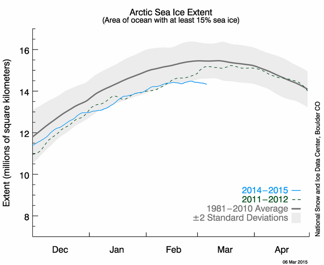G1 furthermore Default additionally Arctic Sea Ice Possible Record Low Maximum Extent Occurring besides Neural  work Particle Filter further Index 284073. on north atlantic oscillation