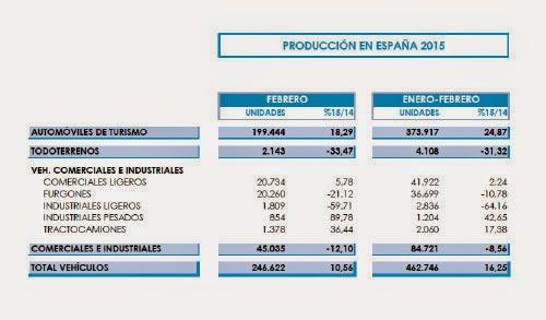 producción de coches en España