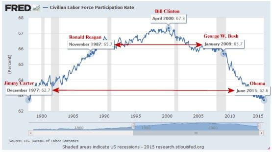 LFPR since Jimmy Carter