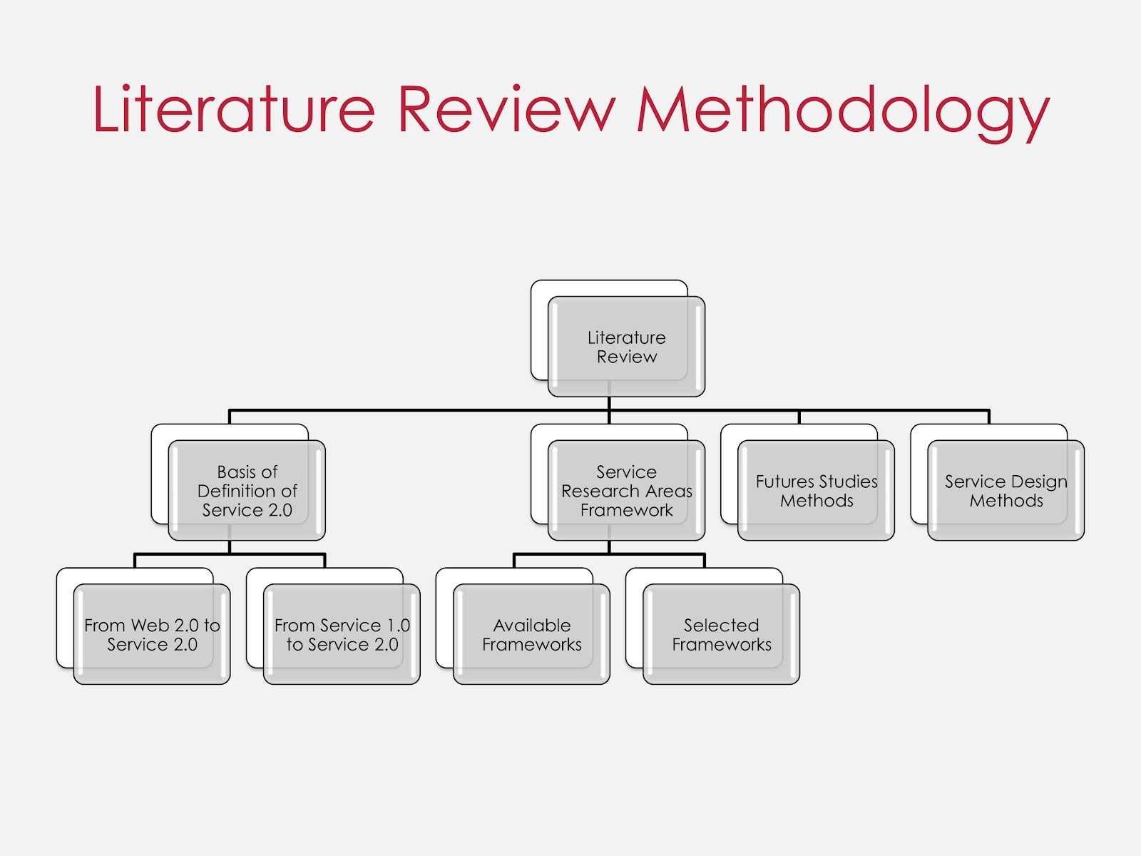 Literature Review Writing Services from PhD's