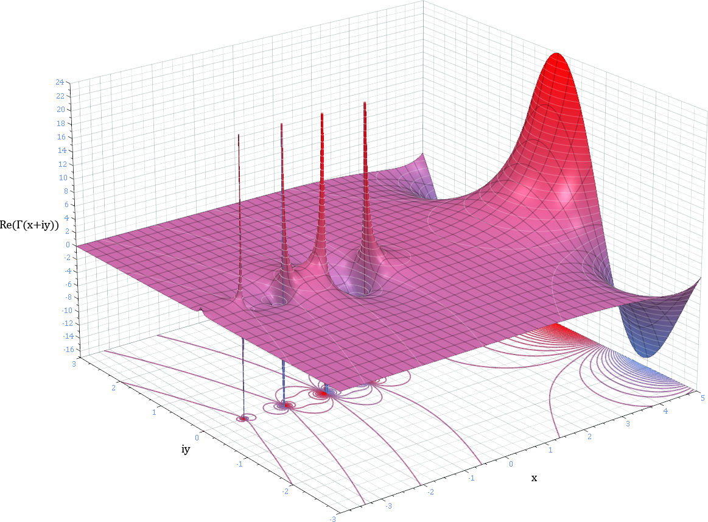 aquí veréis distintas representaciones de funciones representaciones ...