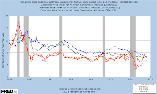 Student Tuition CPI YoY% vs. Housing, Medical Care, All 
