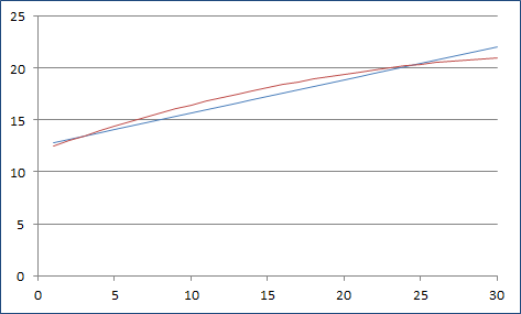 AC curve vs linear