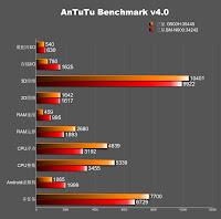SM-G900H benchmark