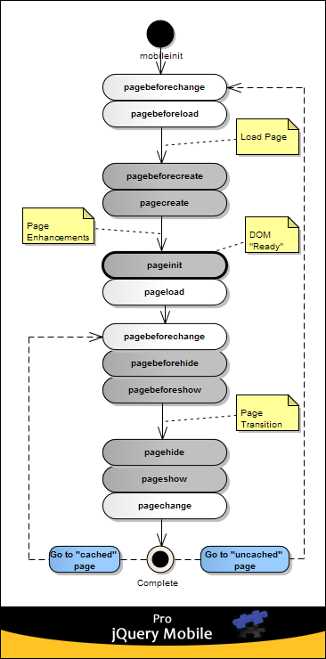 People Are The Platform  Jquery Mobile Events Diagram