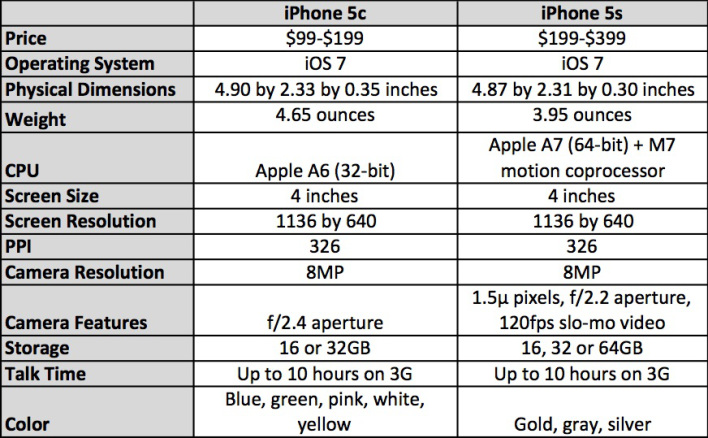 iphone 5c vs iphone 5s table