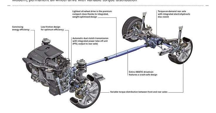 mechanical engineering  4 wheel drive