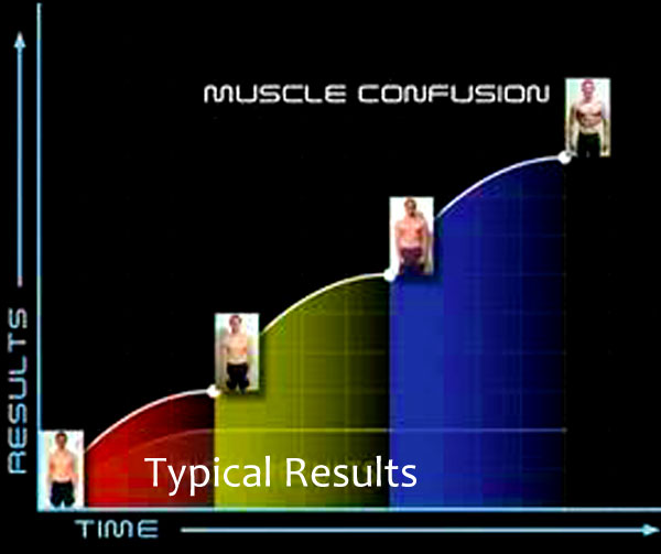 Fitness Confusion: Workout DVDs For Women: P90X
