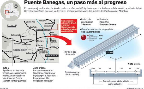 Puentes de Bolivia