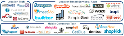 """mapping the ecosystem of mobile as a service platform"""
