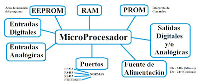 Diagrama en Bloques de un PLC