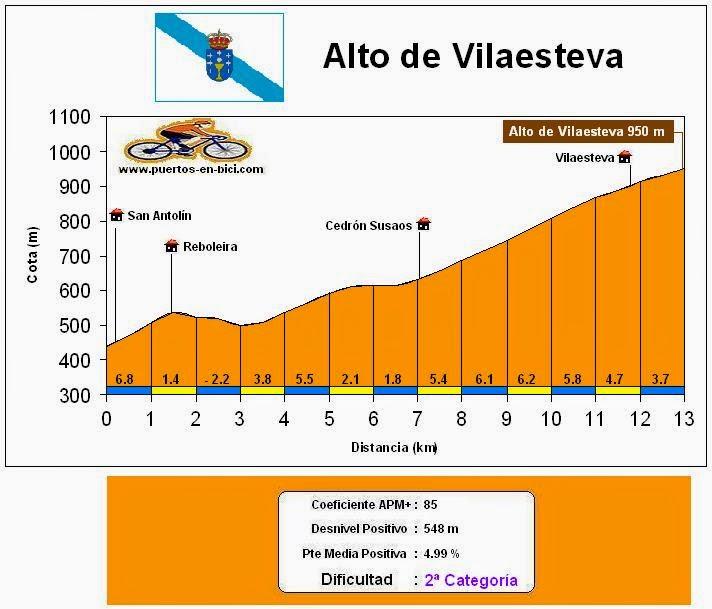 Altimetría Perfil Alto Vilaesteva