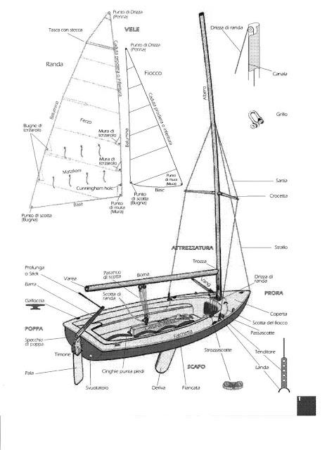 Oltre il vento vela ma cos 39 eppur si muove for Piani di coperta in legno gratuiti