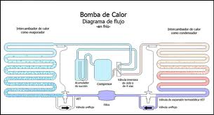 diagrama bomba calor