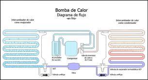 diagrama bomba calor