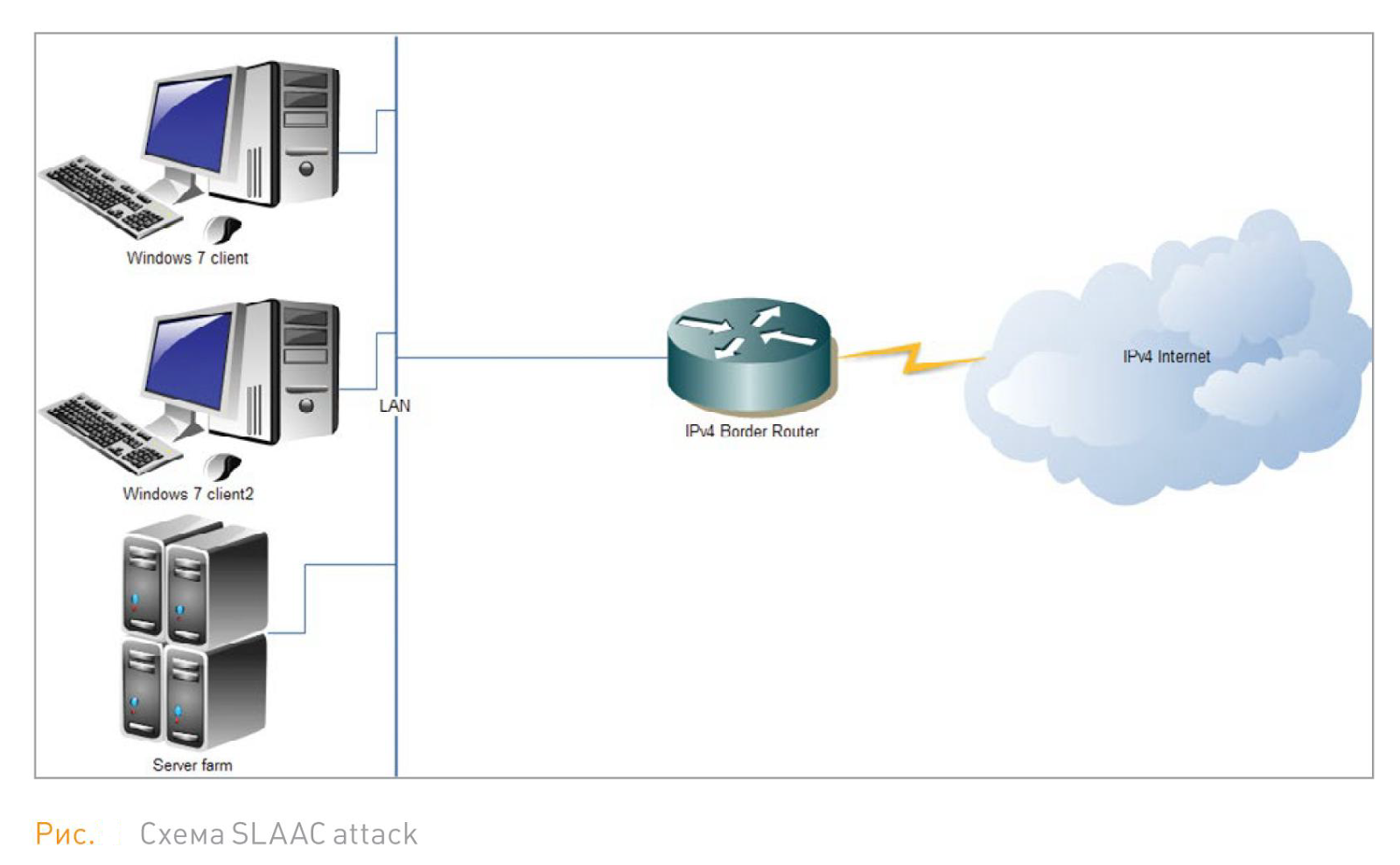 SLAAC attack on IPv4 users using IPv6