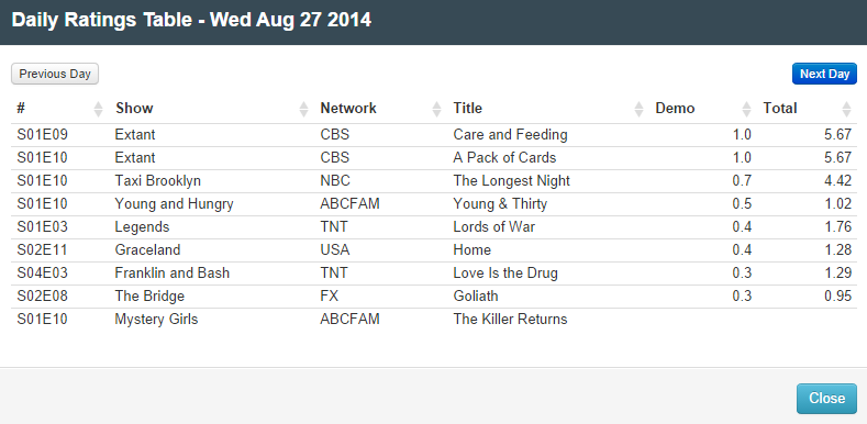 Final Adjusted TV Ratings for Wednesday 27th August 2014