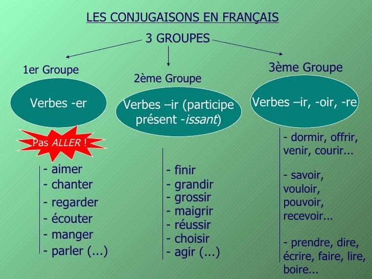 external image verbi+3+gruppi.jpg
