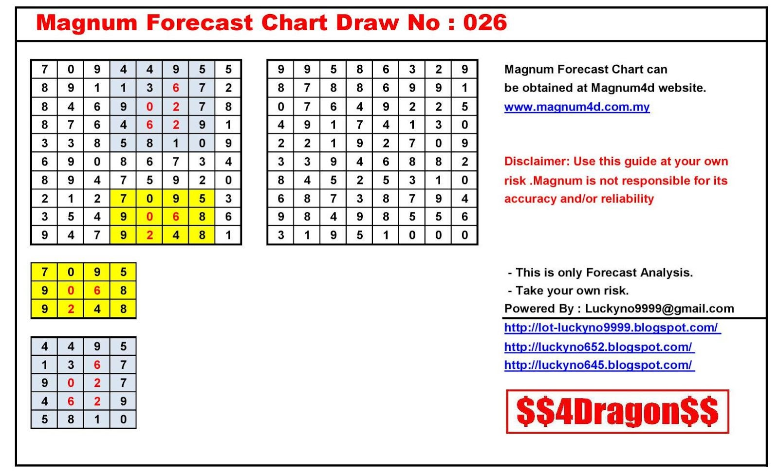 Lucky No 9999: Magnum Forecast Chart Draw No. 026