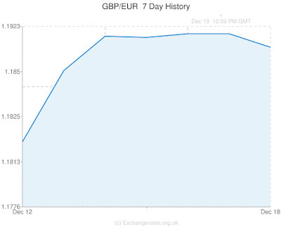 gbp, eur, currency graph, current affairs