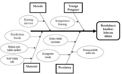 Pengertian dan manfaat fishbone diagram menurut ahli contoh surat post comment cancel reply ccuart Choice Image