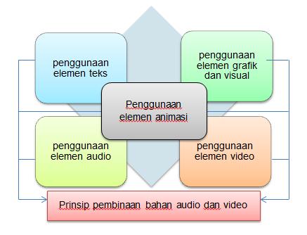 Membina Bahan Video Dan Audio Untuk Pengajaran Kemahiran Bahasa Melayu