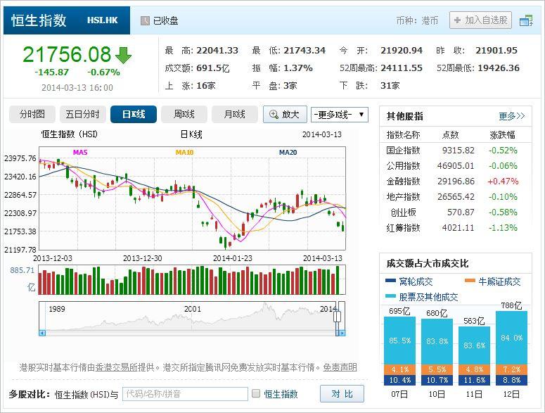 中国株コバンザメ投資 香港ハンセン指数20140313