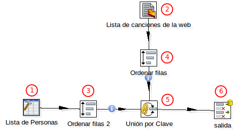 Federacion de datos con PDI