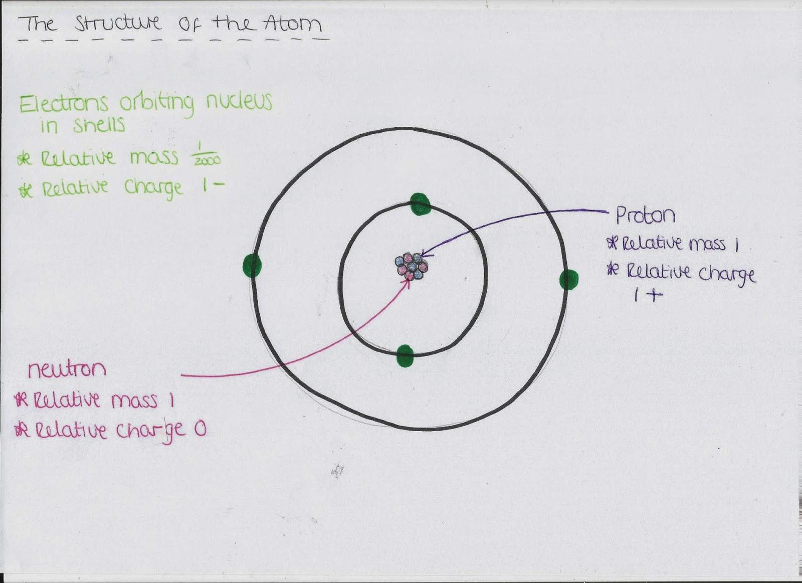 Atomic Structure Oxygen Atom 1344 · 1300
