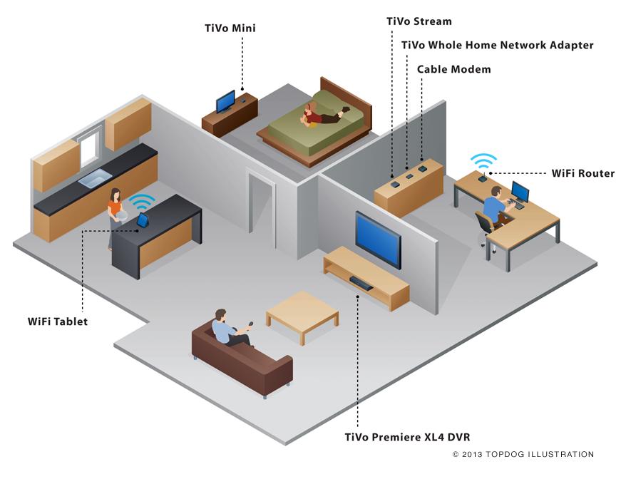The Whole-TiVo Home | The Whole-TiVo Home