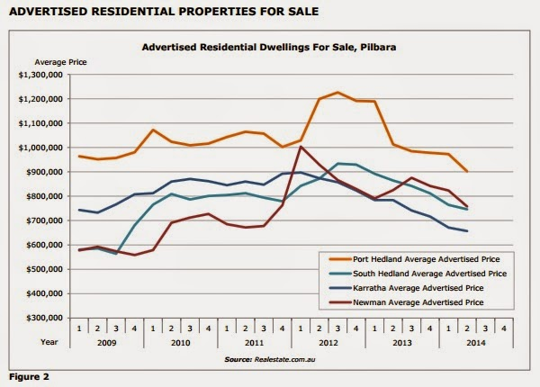 Advertised residential properties for sale