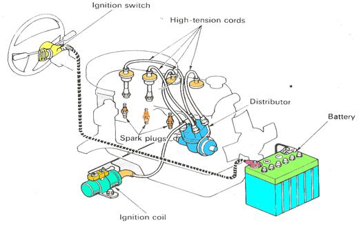 Sistem pengapian konvensional baterai ccuart Gallery