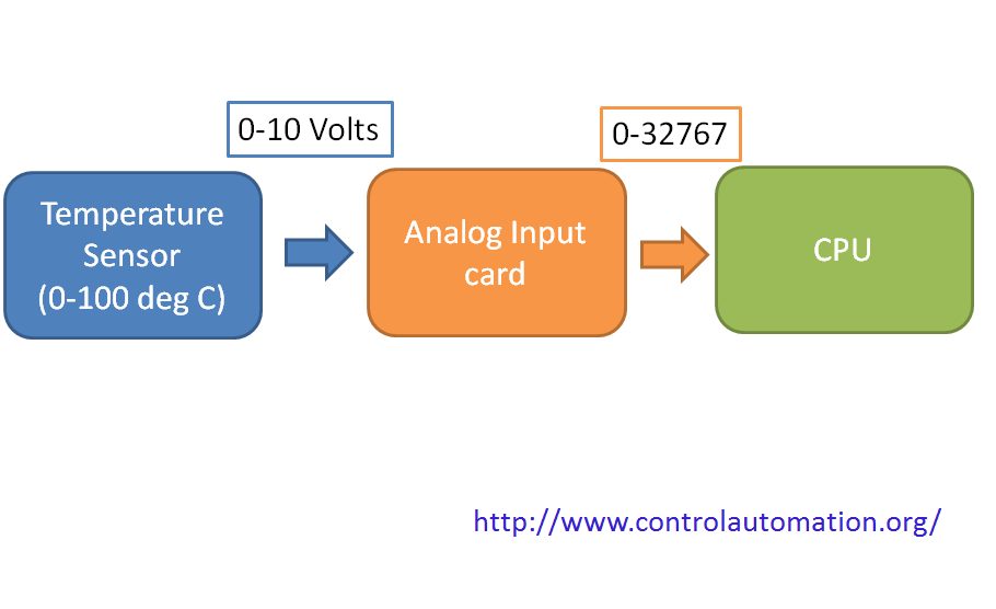 Introduction To Plc Analog Input Cards Control Automation