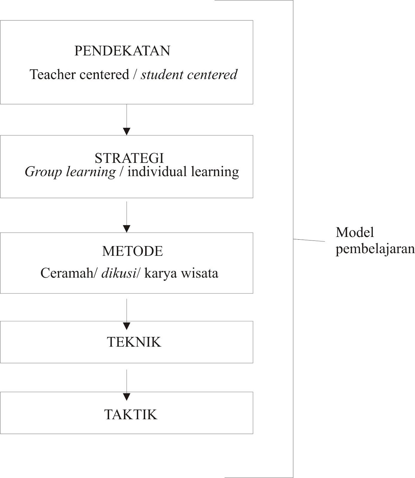 ... Results for 'Pengertian Pendekatan Strategi Metode Teknik Taktik Dan