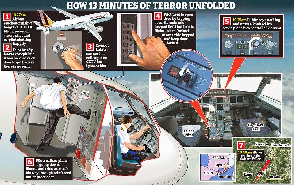 Teori kapal terbang Germanwings terhempas