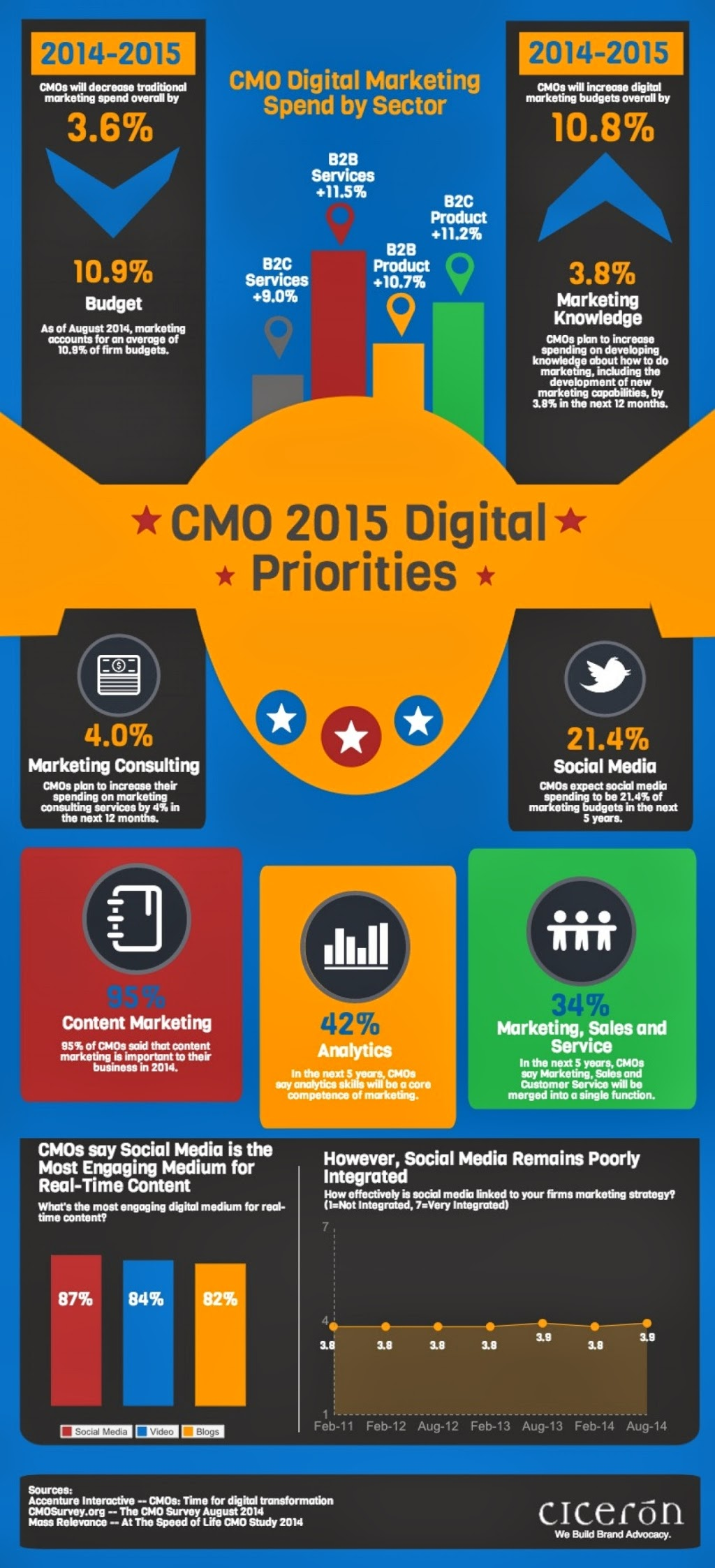 CMO 2015 Digital Priorities