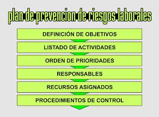 3 mencionar el plan de prevenci n de riesgos laborales for Plan de prevencion de riesgos laborales oficina