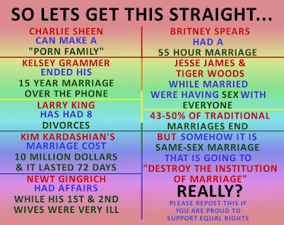 image listing various celebrity marriages that have ended in divorce, involved extra-marital affairs, etc ends with text: 43-50% of traditional marriages end with divorce but somehow it is same-sex marriage that is going to destroy the institution of marriage. REALLY? Repost this if you are proud to support equal rights.