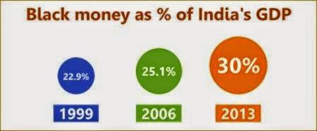 Black-Money-GDP-india