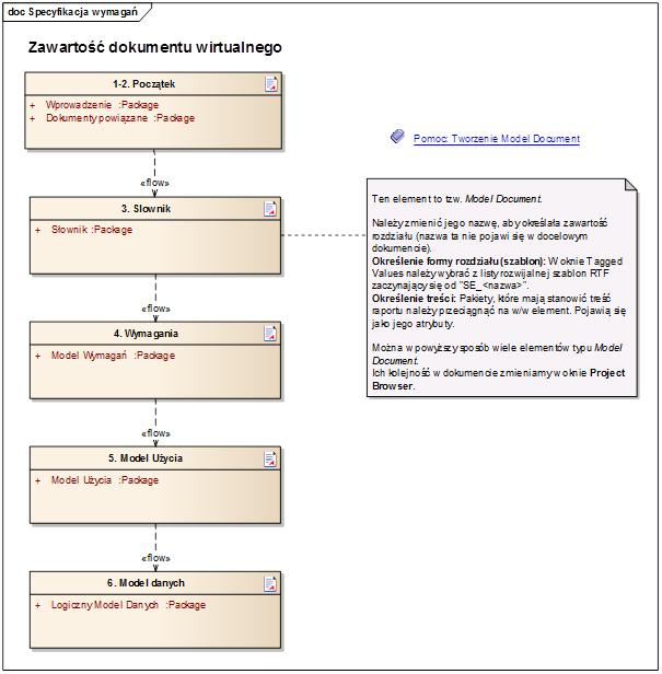 zawartość dokumentu wirtualnego - przykład specyfikacja wymagań